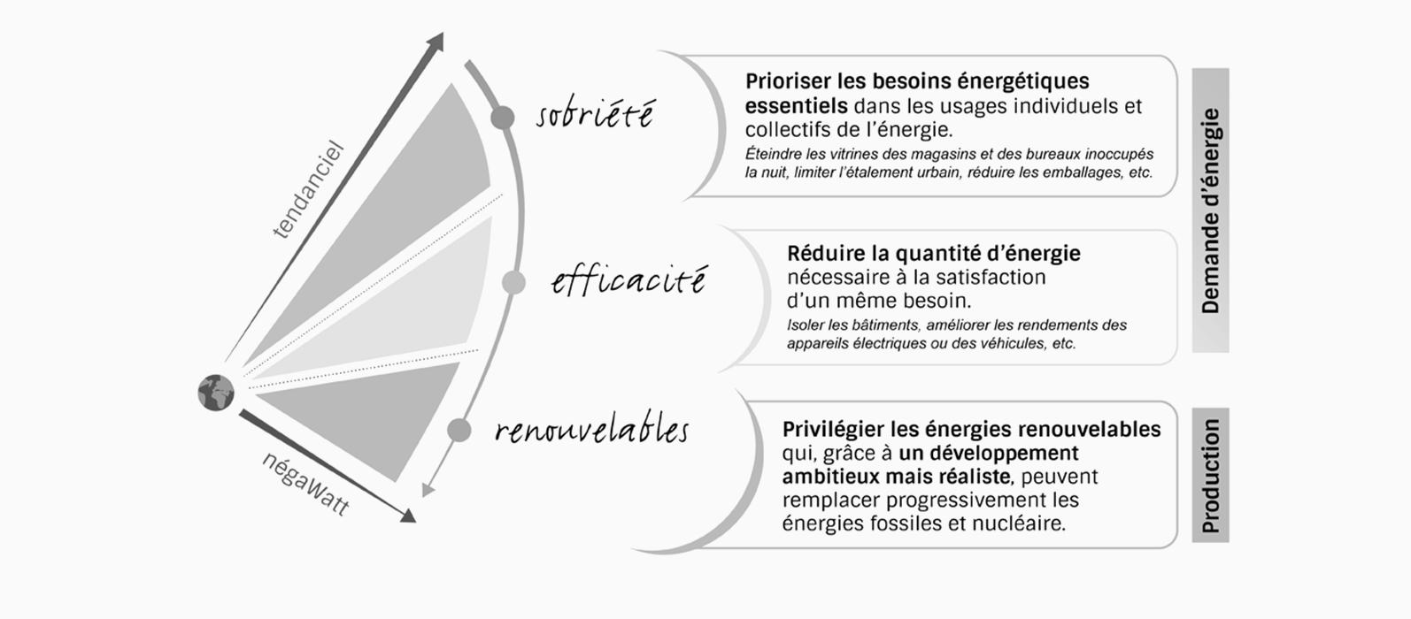 demarche-negawatt-developpement-durable