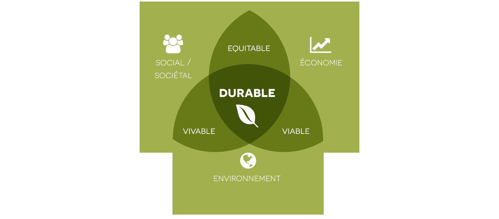 philosophie-developpement-durable